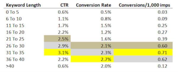 Numero di caratteri della keyword vs tasso di conversione