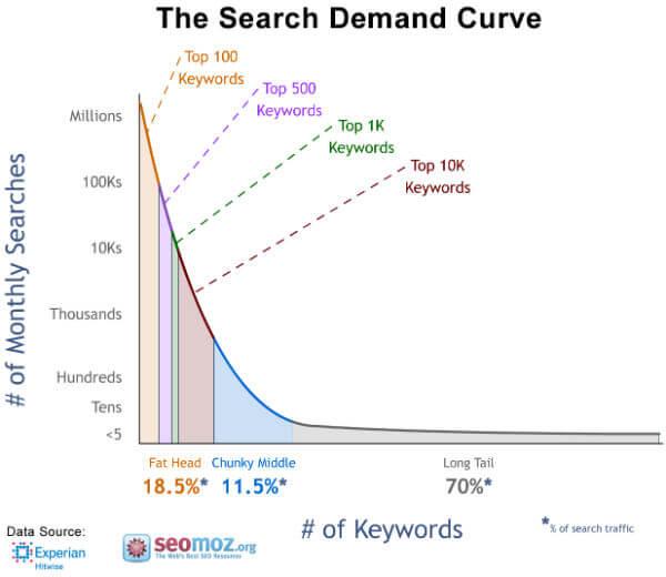 Volumi di ricerca vs numero di keyword