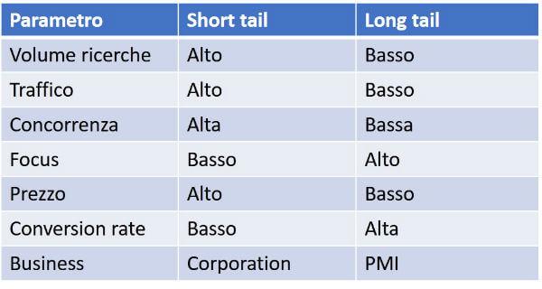 Sommario confronto Head keyword e Long tail keyword