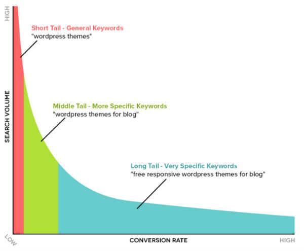 Volumi di ricerca vs tasso di conversione