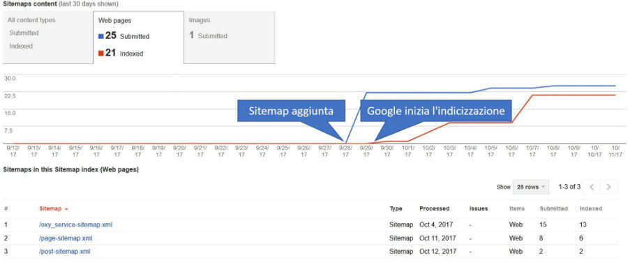 Andamento temporale dell'indicizzazione dei contenuti dopo che la Sitemap è stata sottoposta a Google Search Console