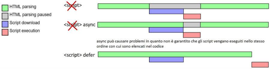 async vs. defer