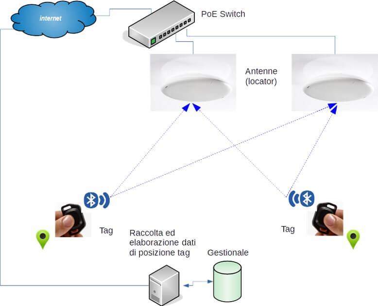 Schema a blocchi sistema di localizzazione indoor e outdoor (interno ed esterno) in tempo reale